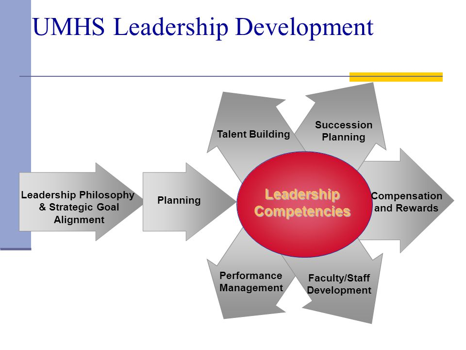 UMHS Leadership Development