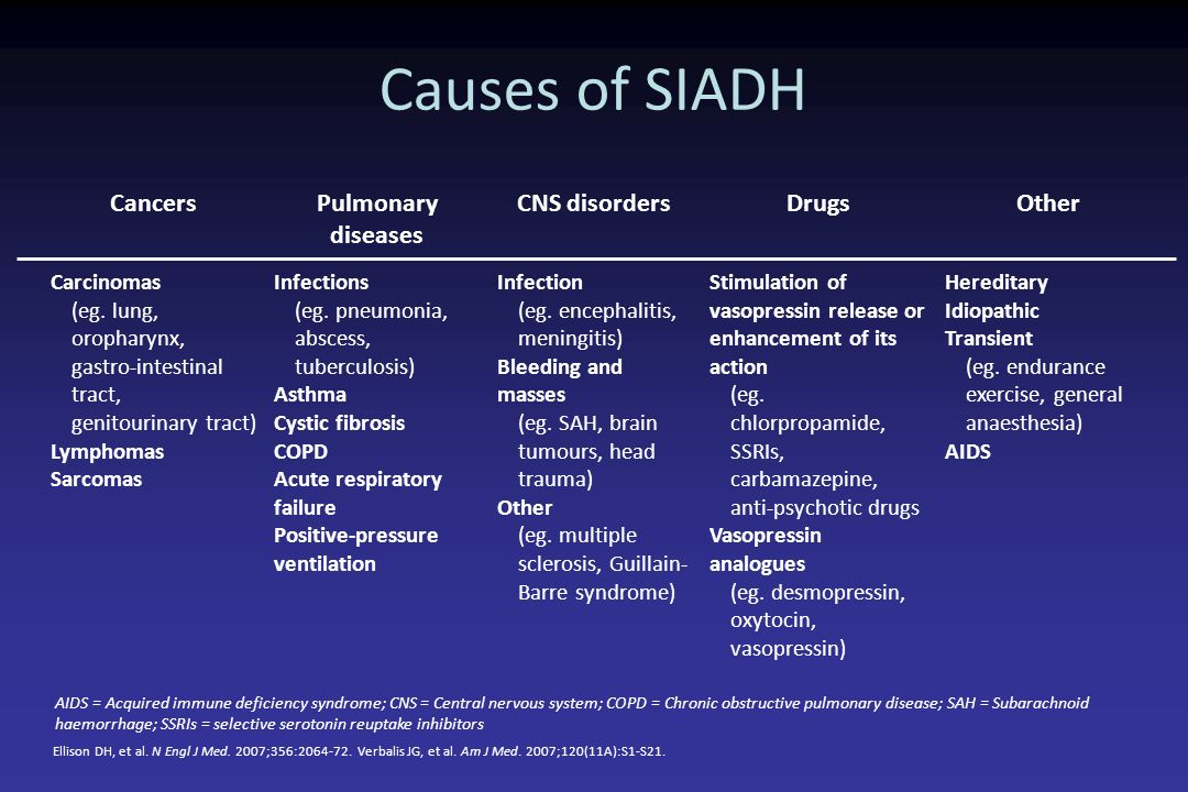 Causes of SIADH Cancers Pulmonary diseases CNS disorders Drugs Other