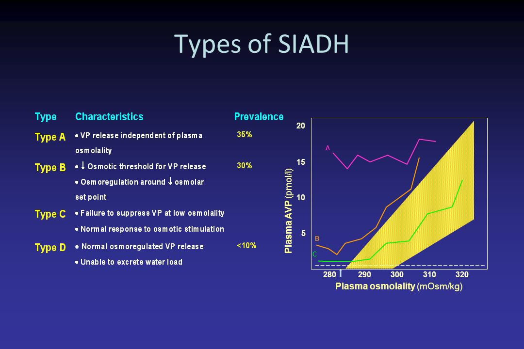 Types of SIADH Plasma AVP (pmol/l) Plasma osmolality (mOsm/kg) 20 15