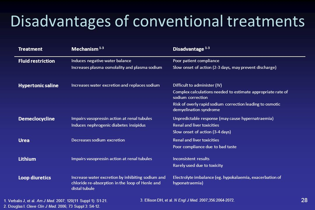 Disadvantages of conventional treatments