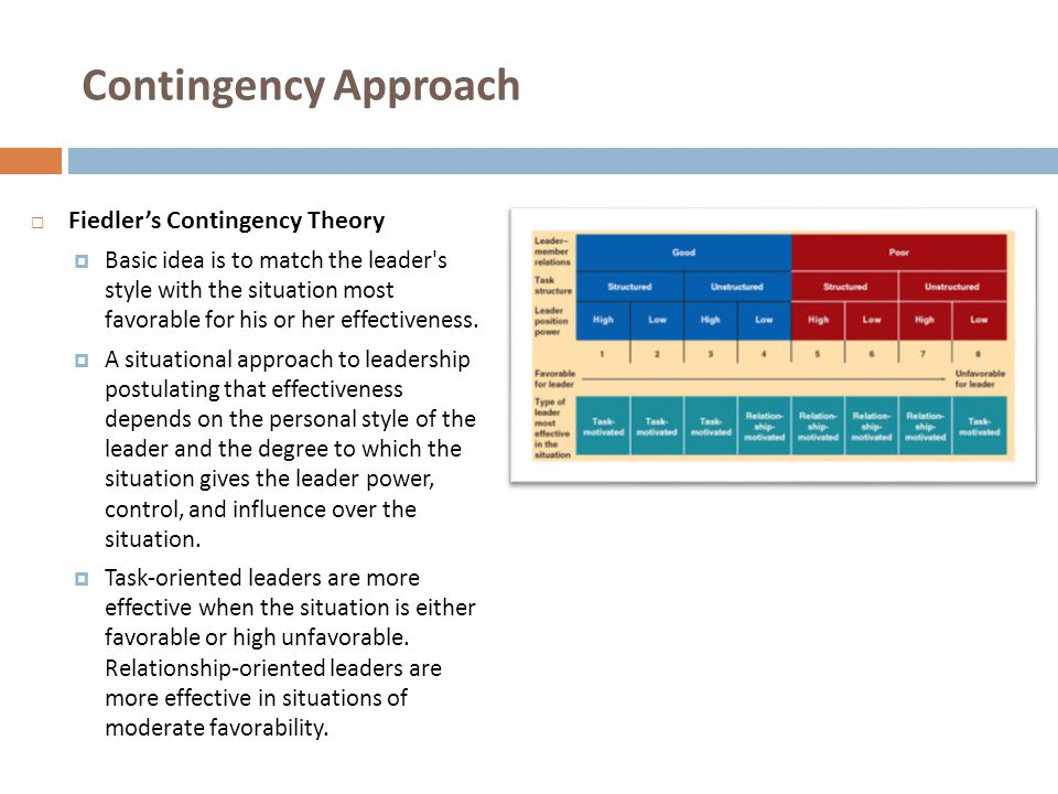 Contingency Approach Fiedler's Contingency Theory