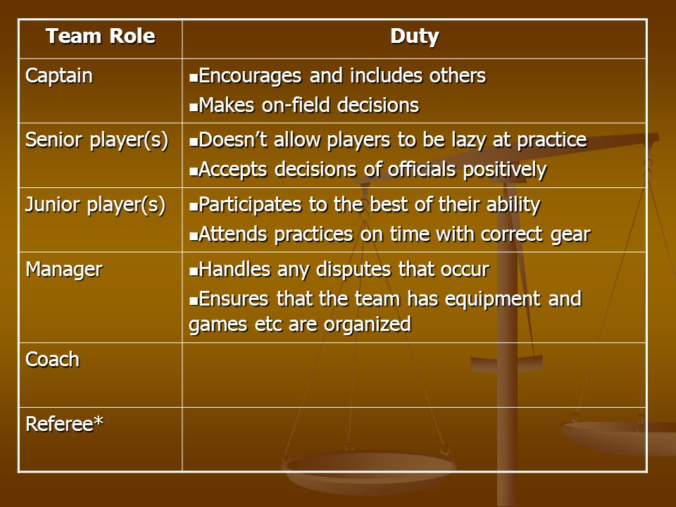 Team Role Duty. Captain. Encourages and includes others. Makes on-field decisions. Senior player(s)