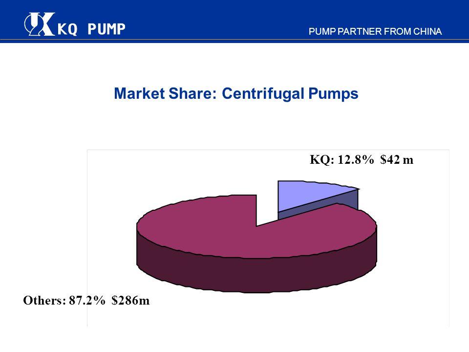 Market Share: Centrifugal Pumps