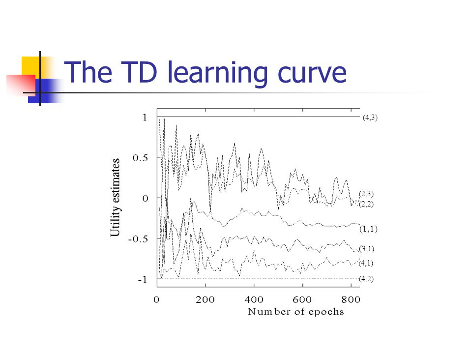 The TD learning curve (4,3) (2,3) (2,2) (1,1) (3,1) (4,1) (4,2)