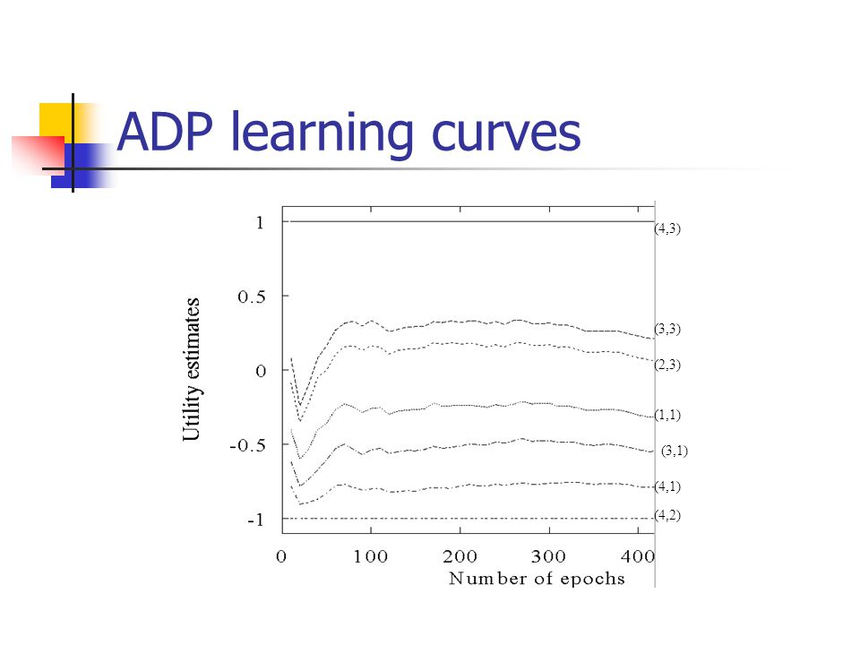 ADP learning curves (4,3) (3,3) (2,3) (1,1) (3,1) (4,1) (4,2)