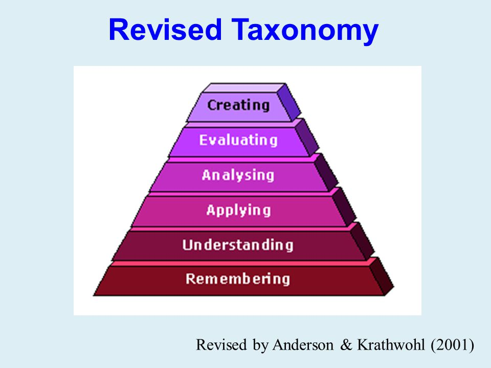 Revised Taxonomy Revised by Anderson & Krathwohl (2001)