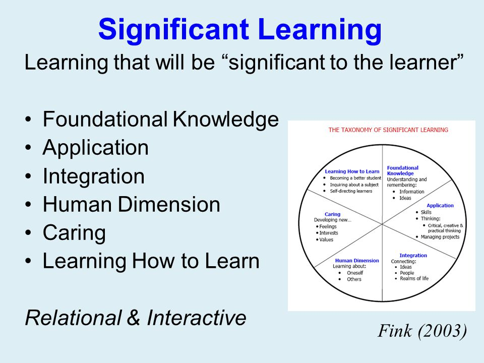 Significant Learning Learning that will be significant to the learner Foundational Knowledge. Application.