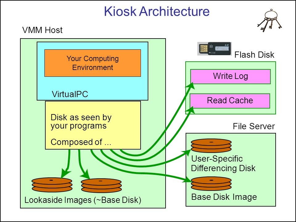 Kiosk Architecture VMM Host Flash Disk VirtualPC Disk as seen by