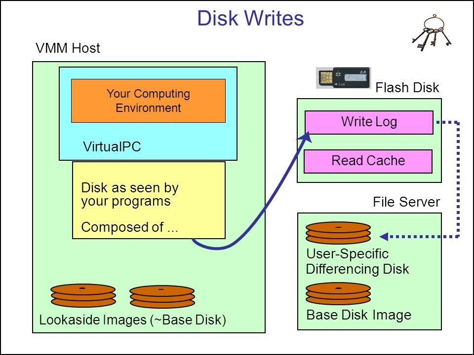 Disk Writes VMM Host Flash Disk VirtualPC Disk as seen by