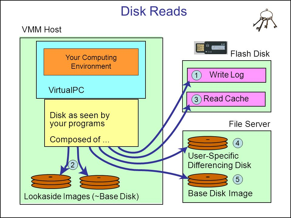 Disk Reads VMM Host Flash Disk VirtualPC Disk as seen by your programs