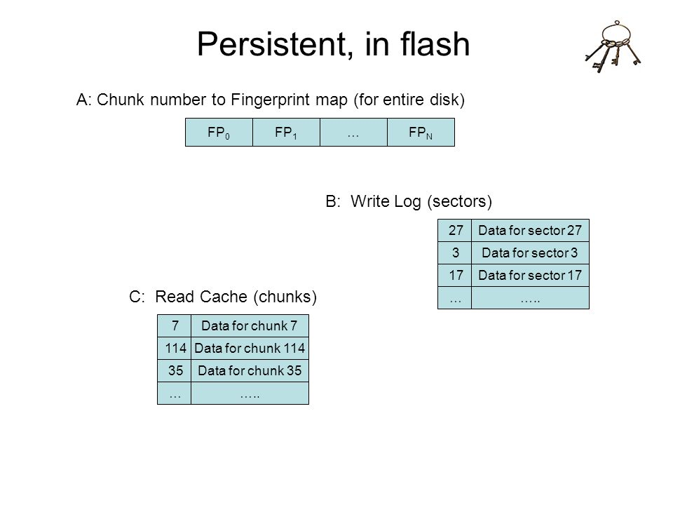 Persistent, in flash A: Chunk number to Fingerprint map (for entire disk) FP0. FP1. … FPN. B: Write Log (sectors)