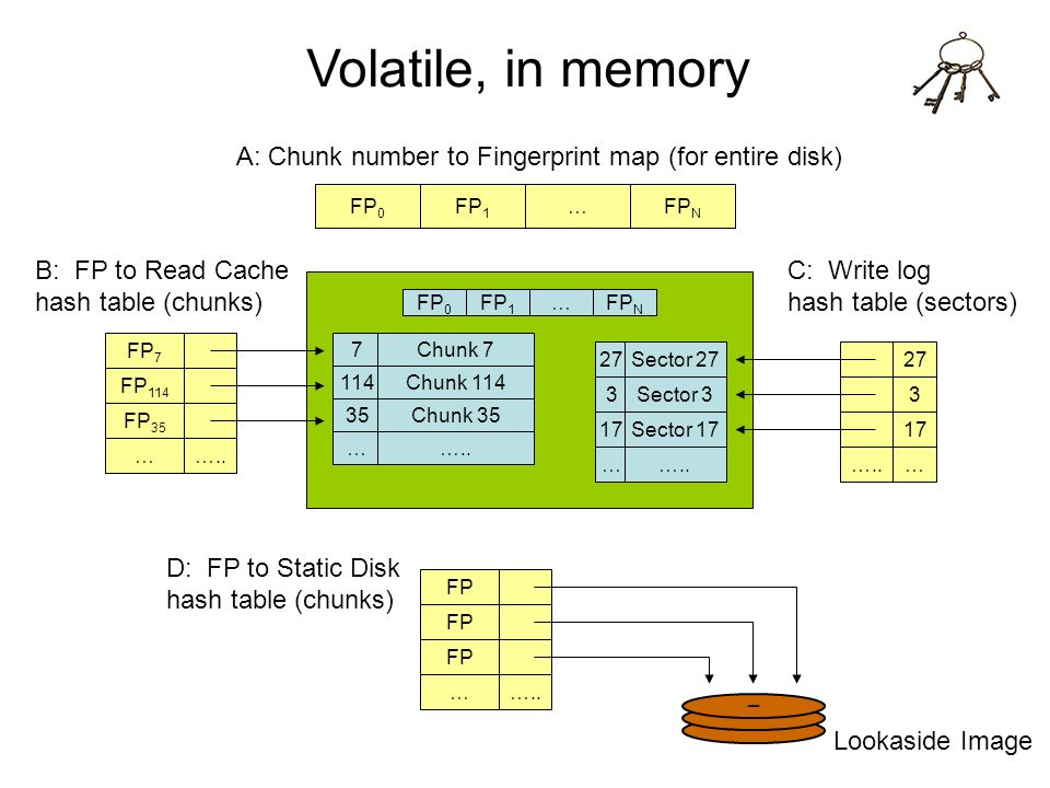 Volatile, in memory A: Chunk number to Fingerprint map (for entire disk) FP0. FP1. … FPN. B: FP to Read Cache.