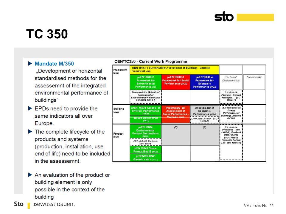 TC 350 Overzicht van wat men doet in deze technische commitee