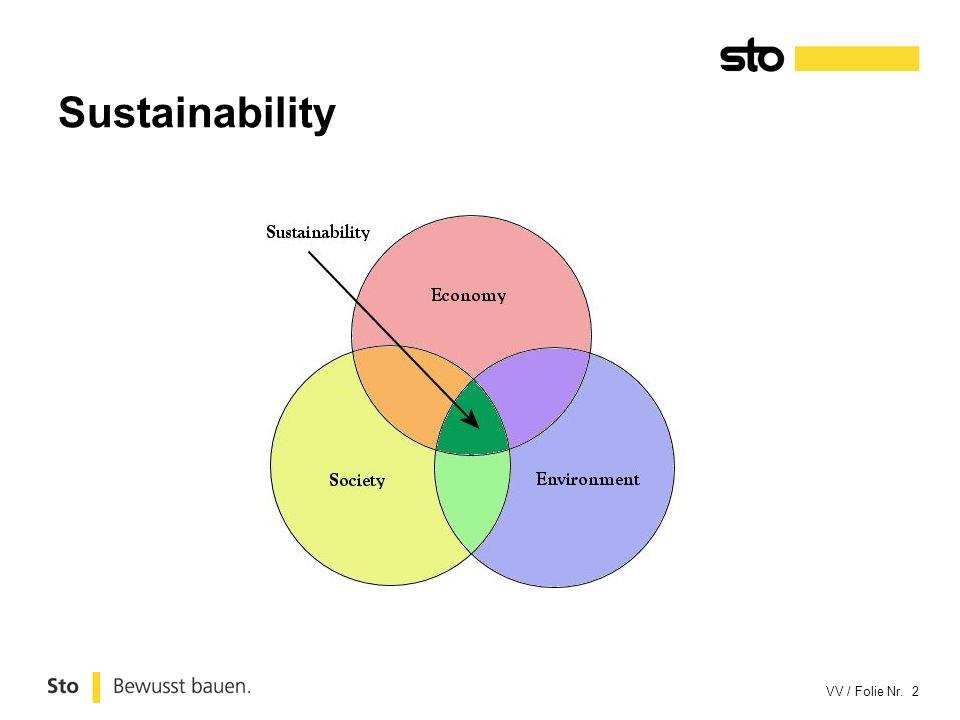 Sustainability Duurzaamheid ontstaat waar sociale, economische en milieu relevante elementen elkaar kruisen, overlappen of in evenwicht zijn.