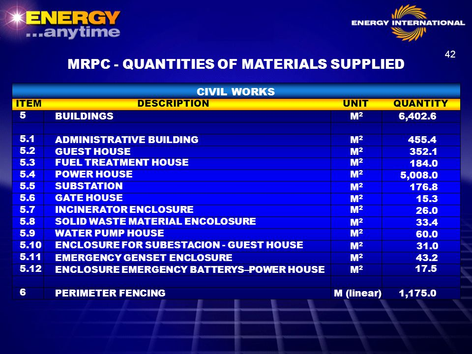 MRPC - QUANTITIES OF MATERIALS SUPPLIED