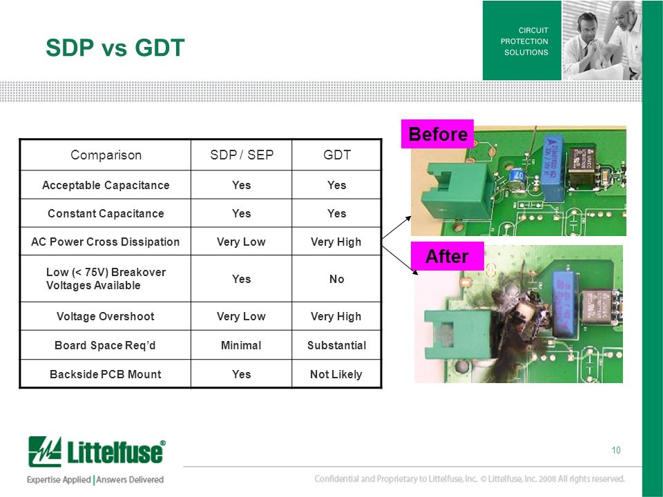 SDP vs GDT Before After Comparison SDP / SEP GDT