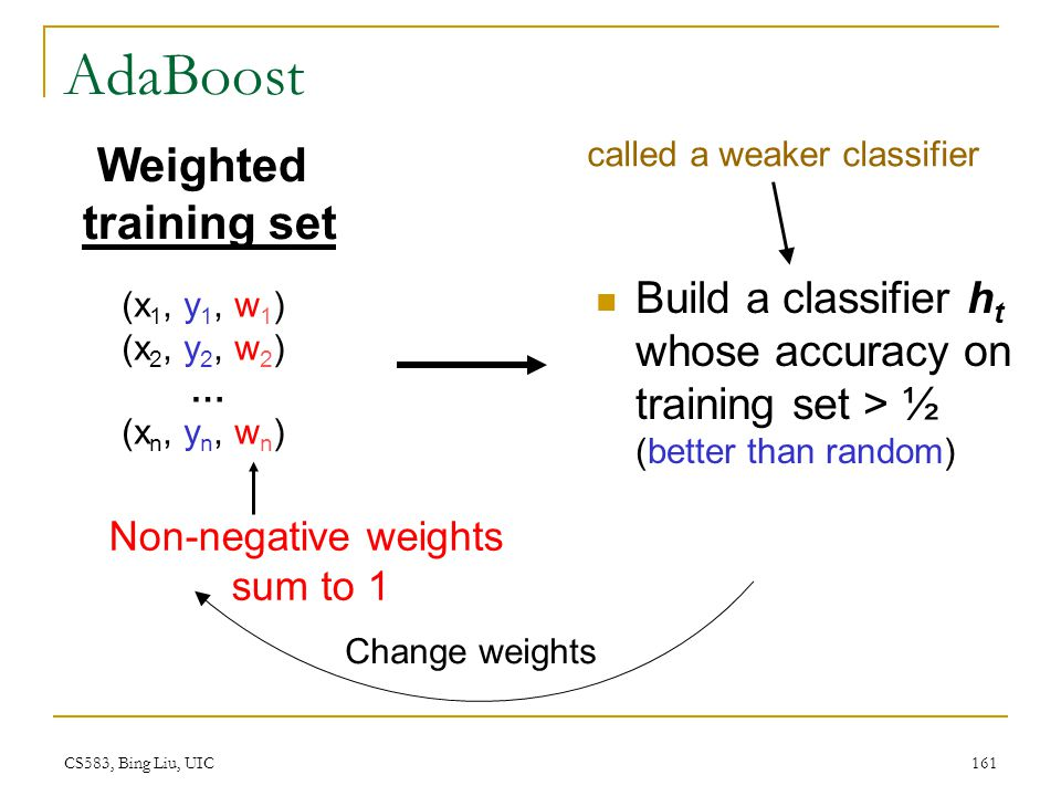 AdaBoost Weighted training set