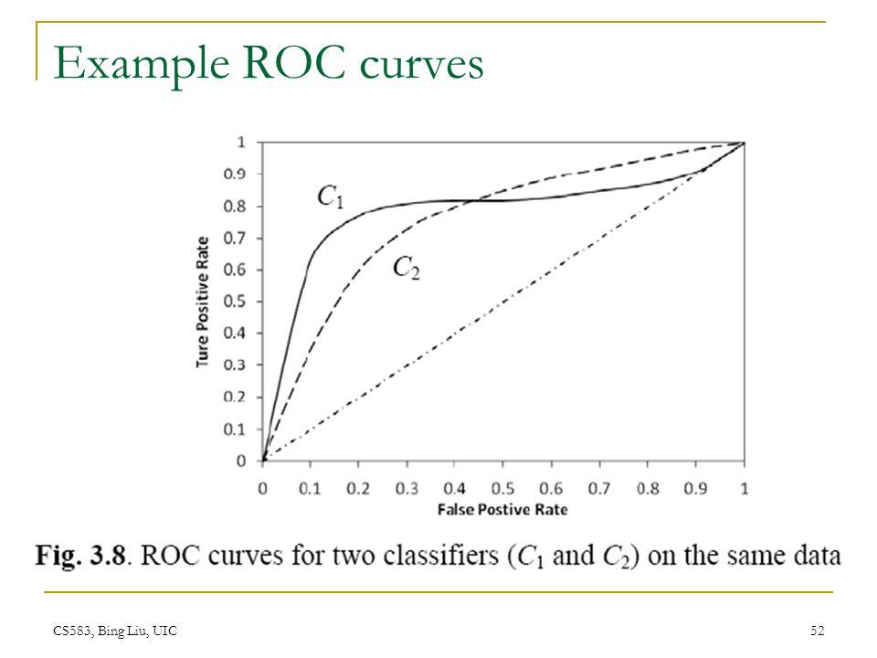 Example ROC curves CS583, Bing Liu, UIC