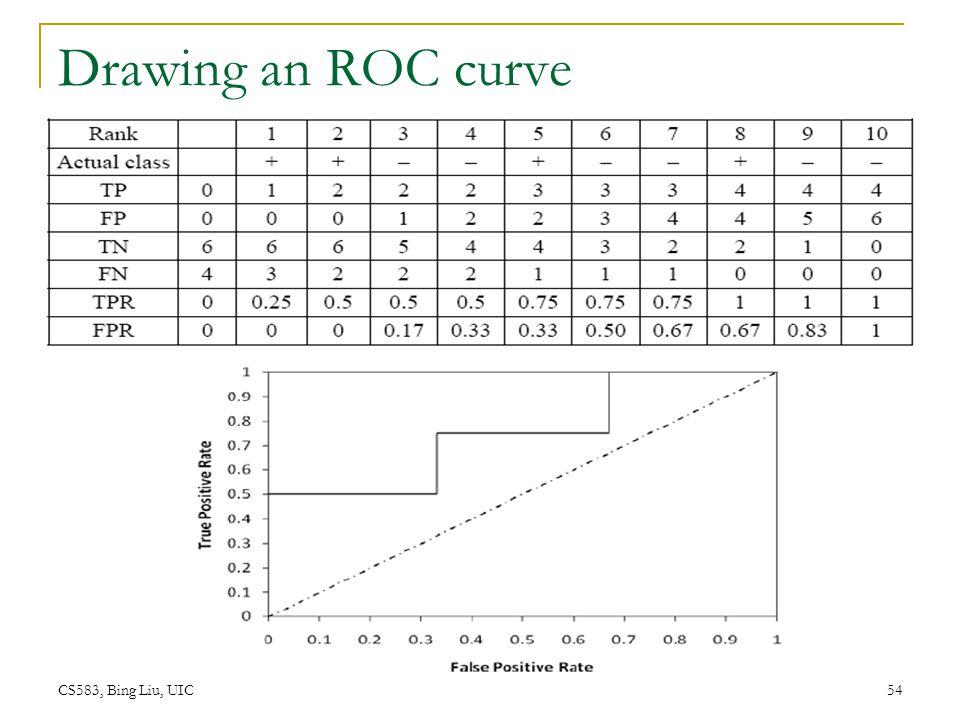 Drawing an ROC curve CS583, Bing Liu, UIC