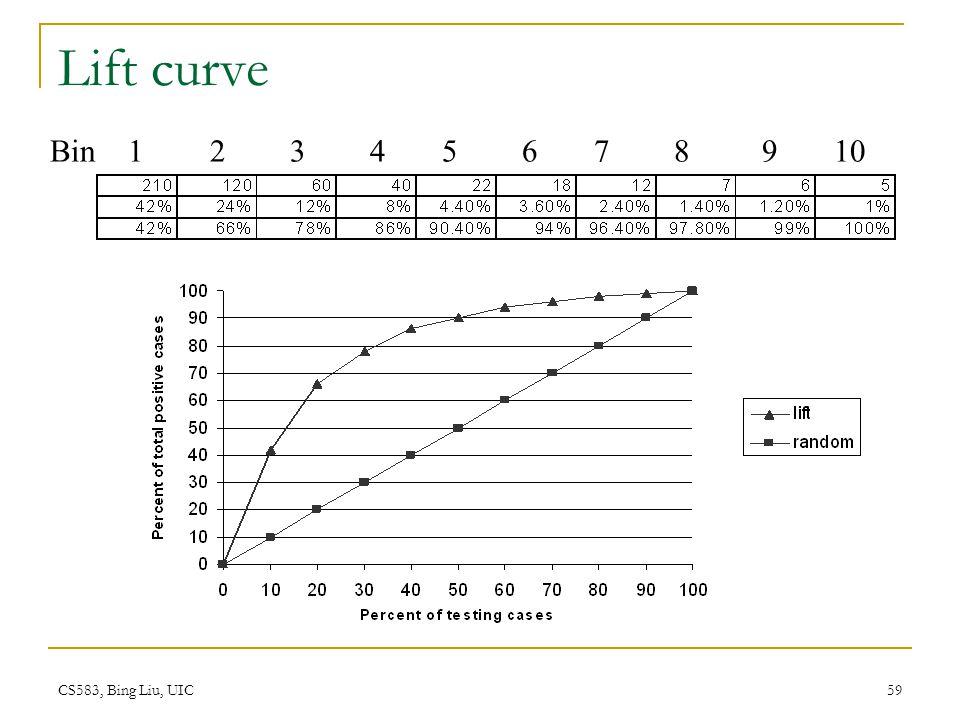 Lift curve Bin 1 2 3 4 5 6 7 8 9 10.