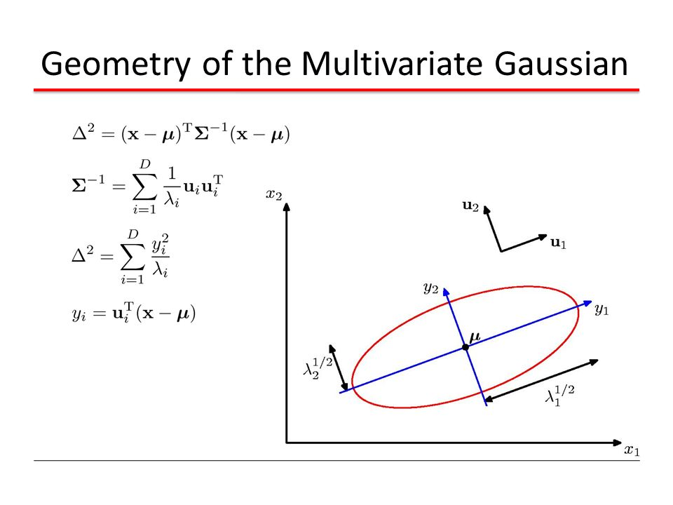 Geometry of the Multivariate Gaussian
