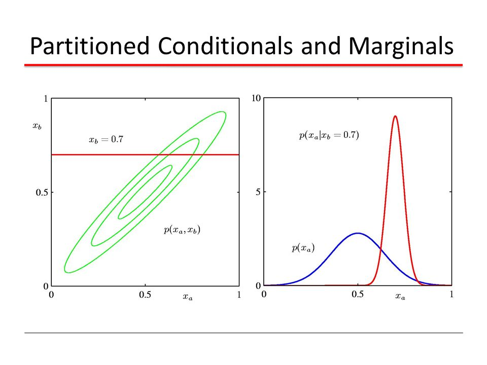 Partitioned Conditionals and Marginals