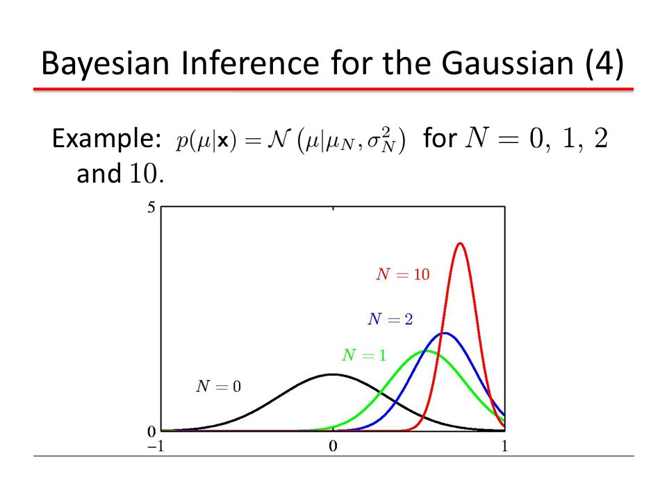 Bayesian Inference for the Gaussian (4)