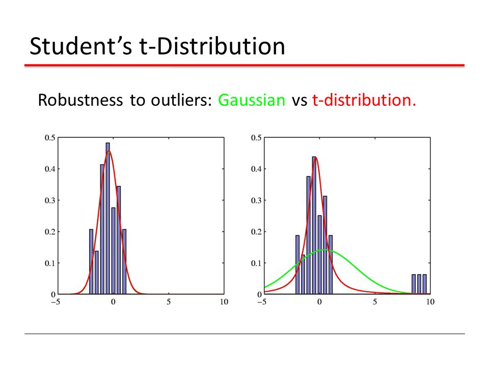 Student's t-Distribution