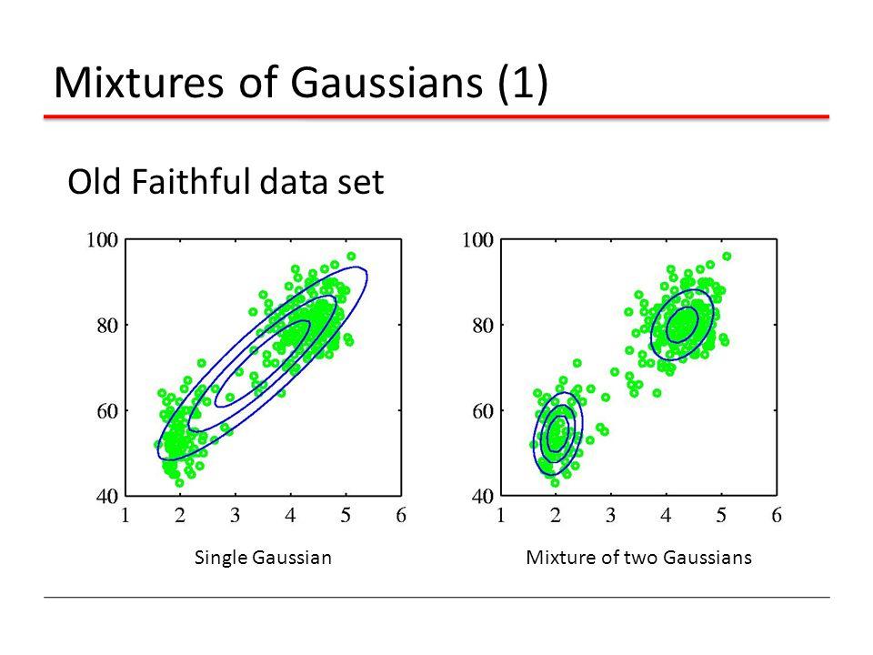 Mixtures of Gaussians (1)