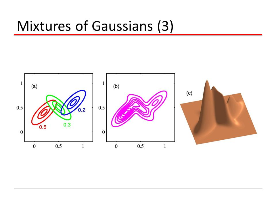 Mixtures of Gaussians (3)