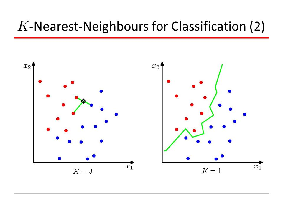 K-Nearest-Neighbours for Classification (2)