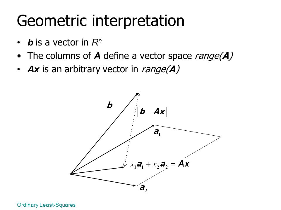 Geometric interpretation
