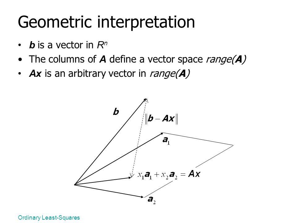 Geometric interpretation