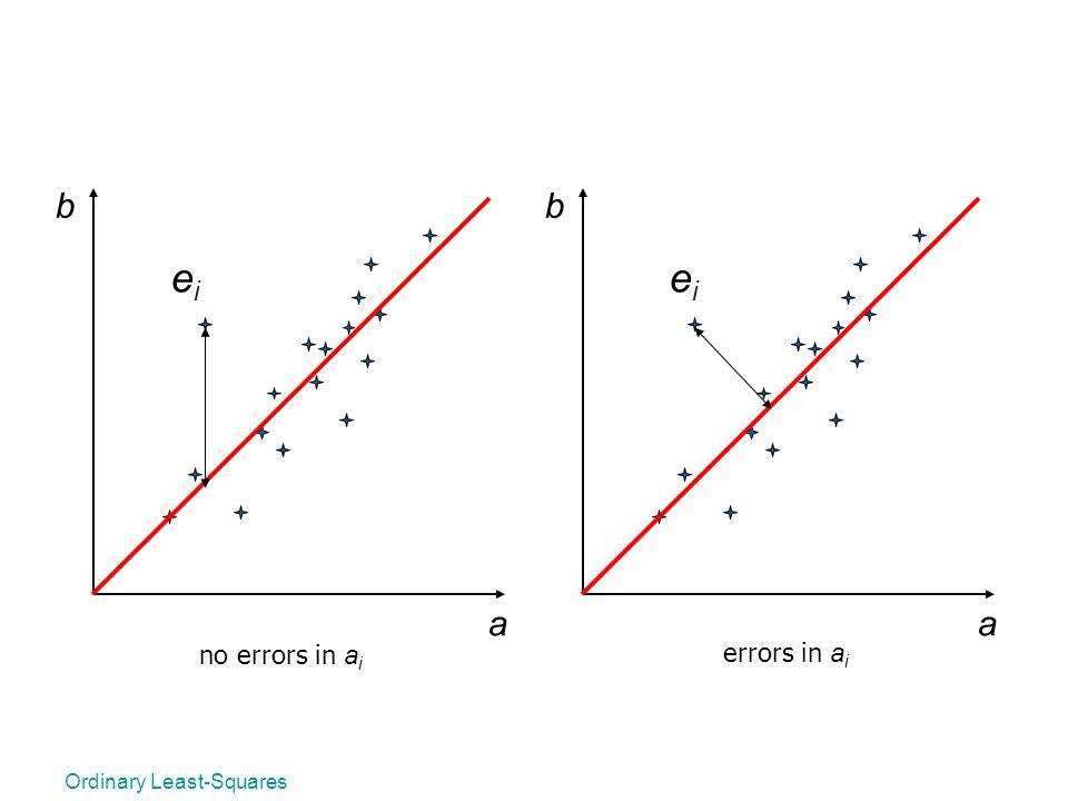 b b ei ei a a no errors in ai errors in ai Ordinary Least-Squares