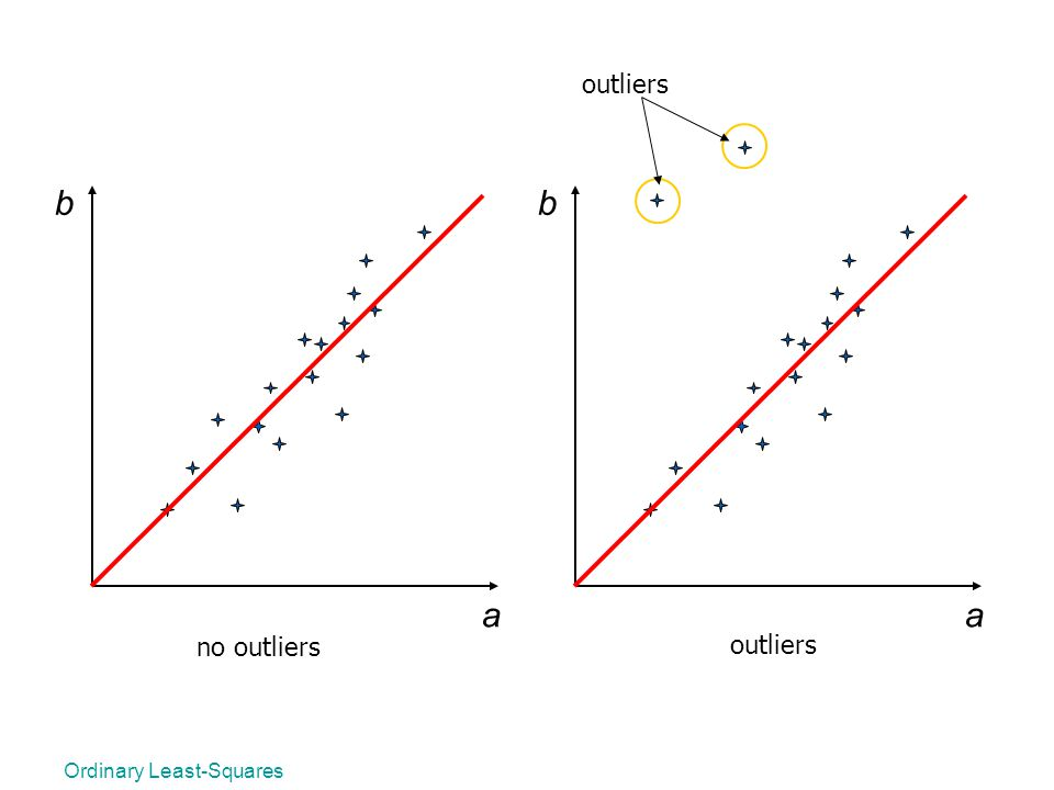 outliers b b a a no outliers outliers Ordinary Least-Squares