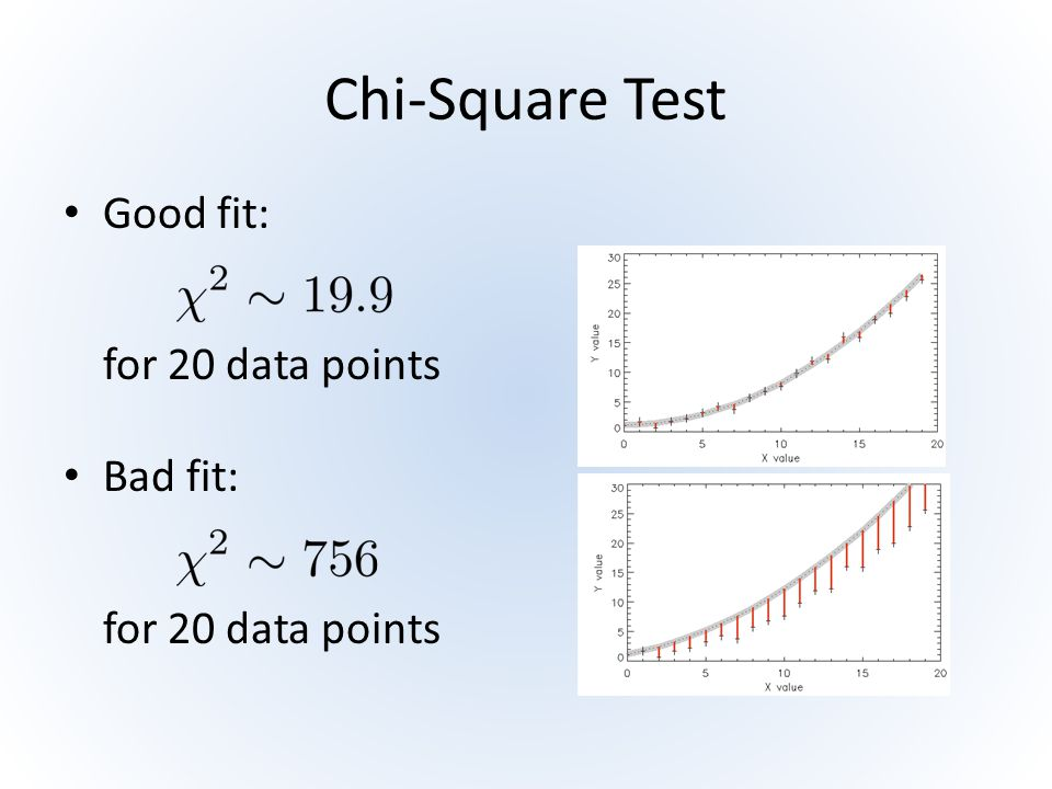 Chi-Square Test Good fit: for 20 data points