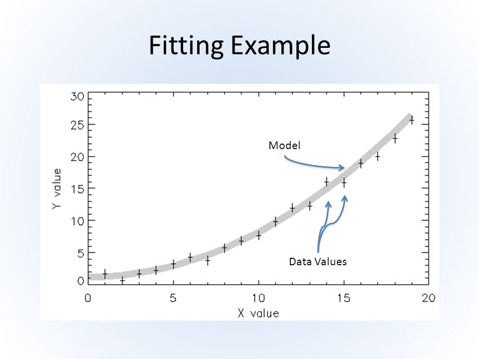 Fitting Example Model Data Values