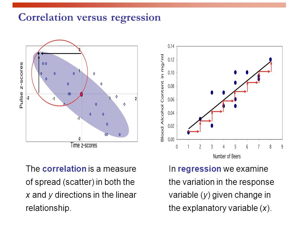 Correlation versus regression