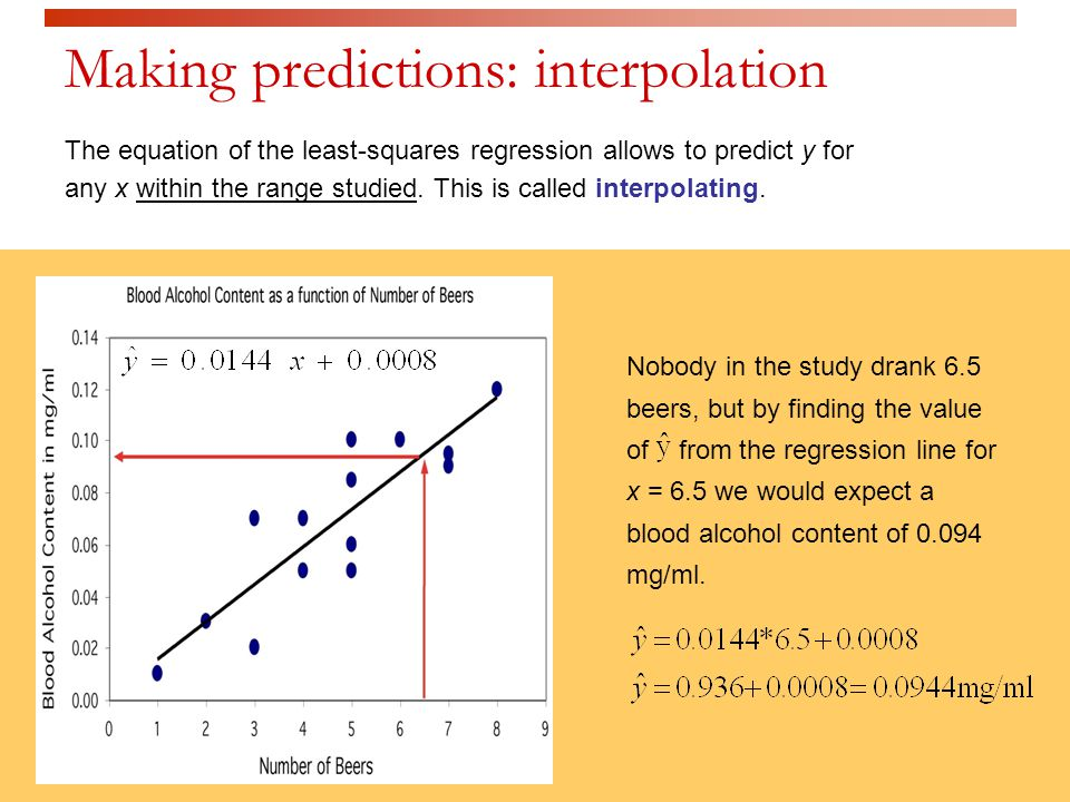 Making predictions: interpolation