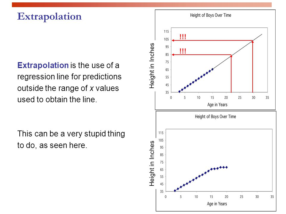 Extrapolation !!! !!! Extrapolation is the use of a regression line for predictions outside the range of x values used to obtain the line.