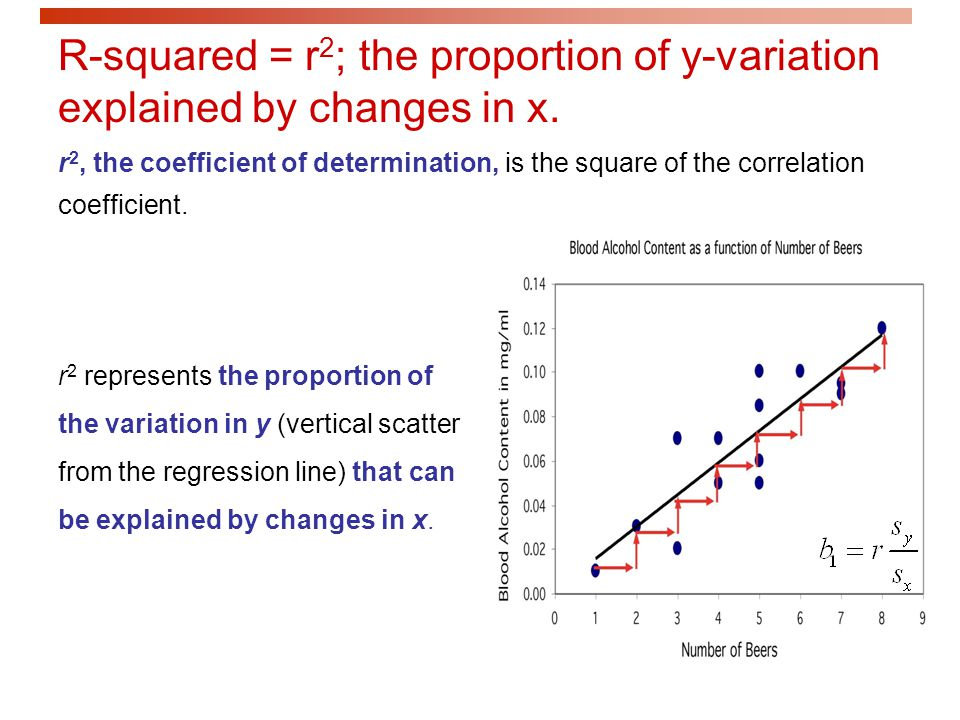 R-squared = r2; the proportion of y-variation explained by changes in x.