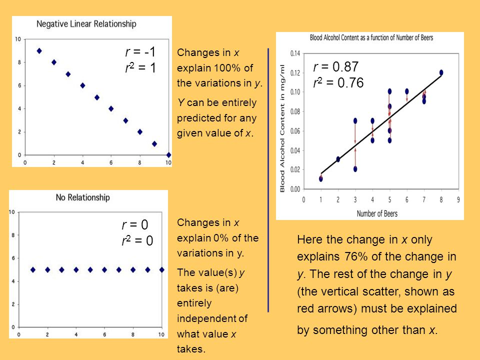 Here the change in x only explains 76% of the change in y