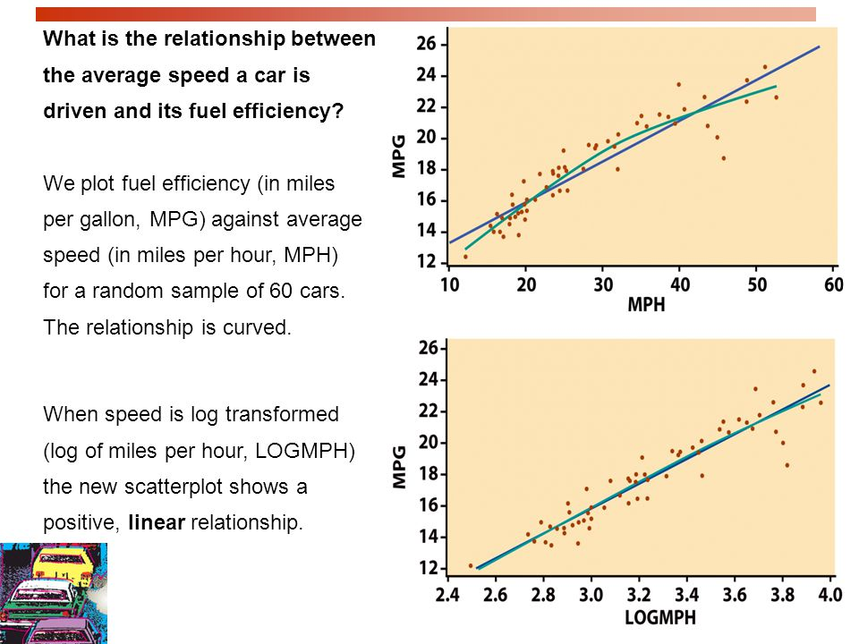 What is the relationship between the average speed a car is driven and its fuel efficiency
