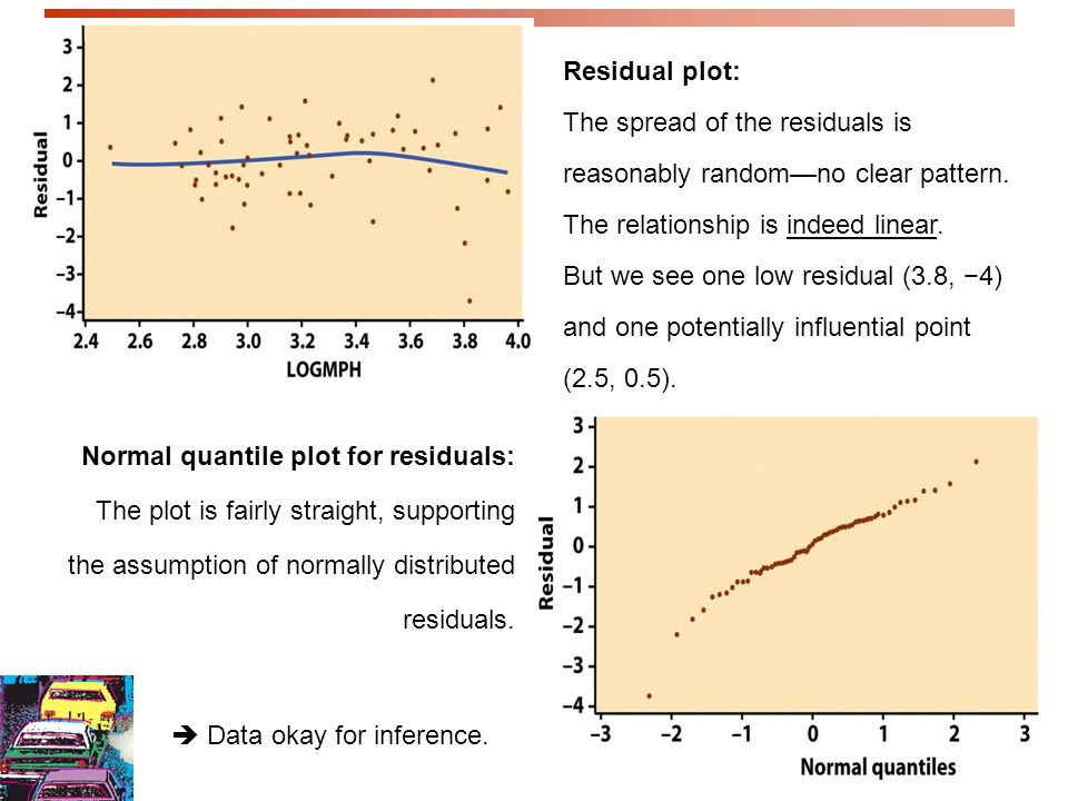 Residual plot: The spread of the residuals is reasonably random—no clear pattern. The relationship is indeed linear.
