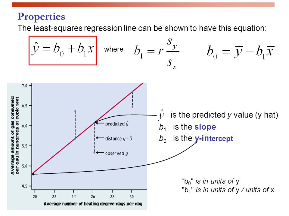 Properties is the predicted y value (y hat)