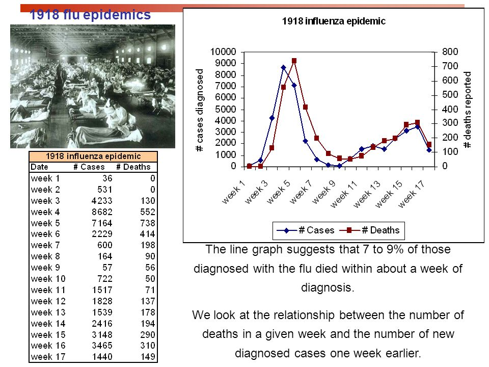 1918 flu epidemics The line graph suggests that 7 to 9% of those diagnosed with the flu died within about a week of diagnosis.