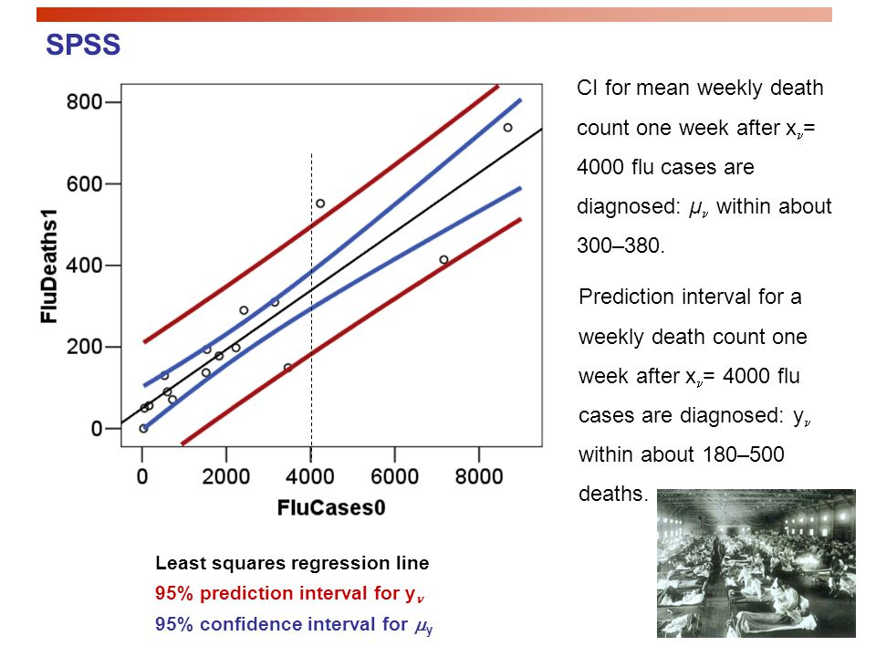 SPSS CI for mean weekly death count one week after x= 4000 flu cases are diagnosed: µ within about 300–380.