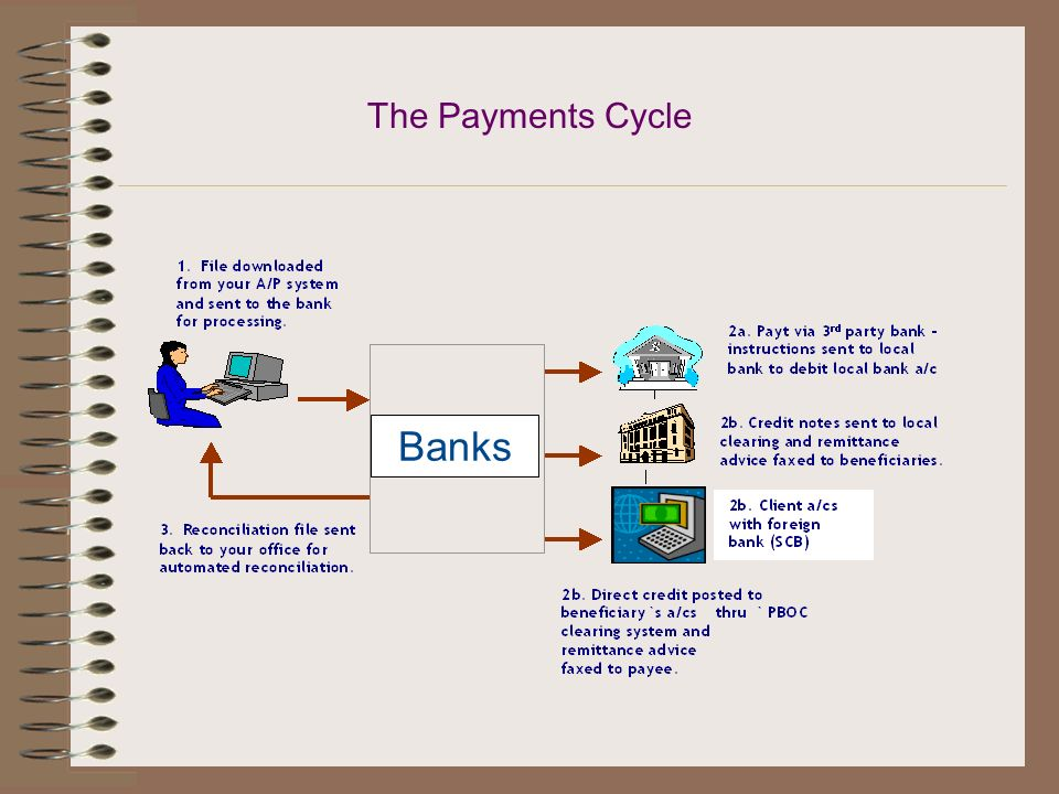The Payments Cycle Banks