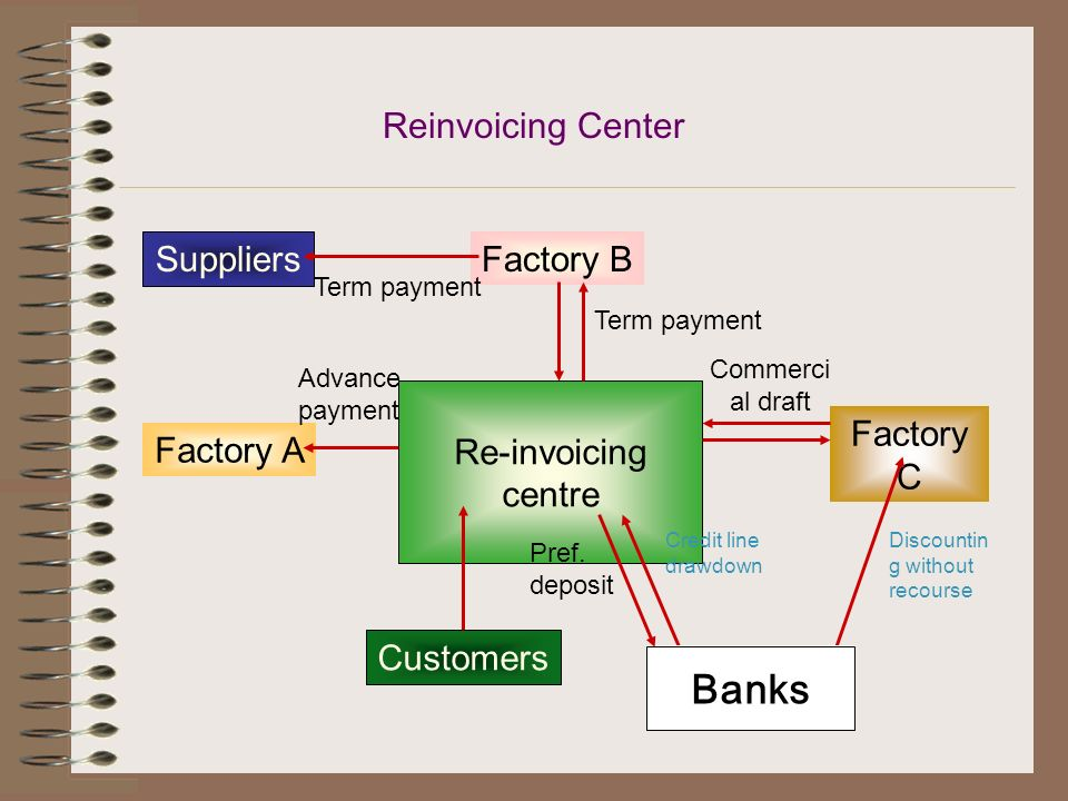 Banks Reinvoicing Center Re-invoicing centre Factory B Factory C