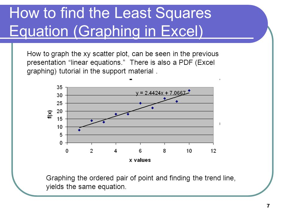 How to find the Least Squares Equation (Graphing in Excel)
